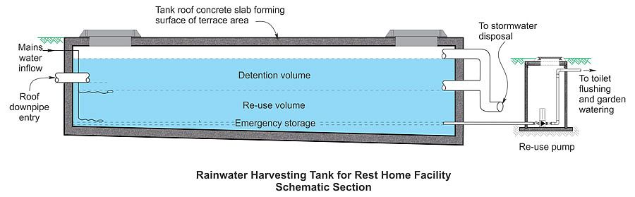 Rainwater Harvesting Tank for Rest Home Facility Schematic Section